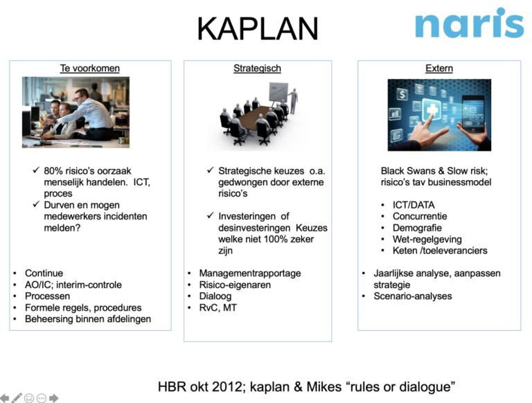 Drie soorten risico's Kaplan