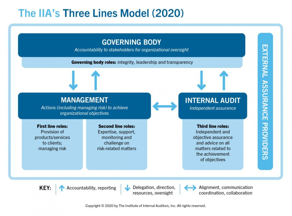 three-lines-model