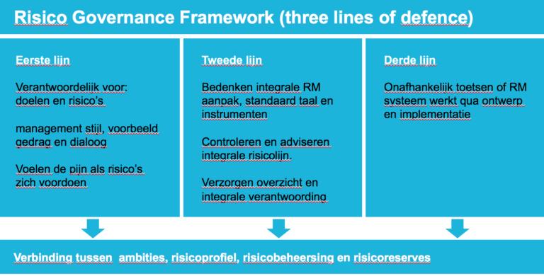 risico-governance-framework-three-lines-of-defence
